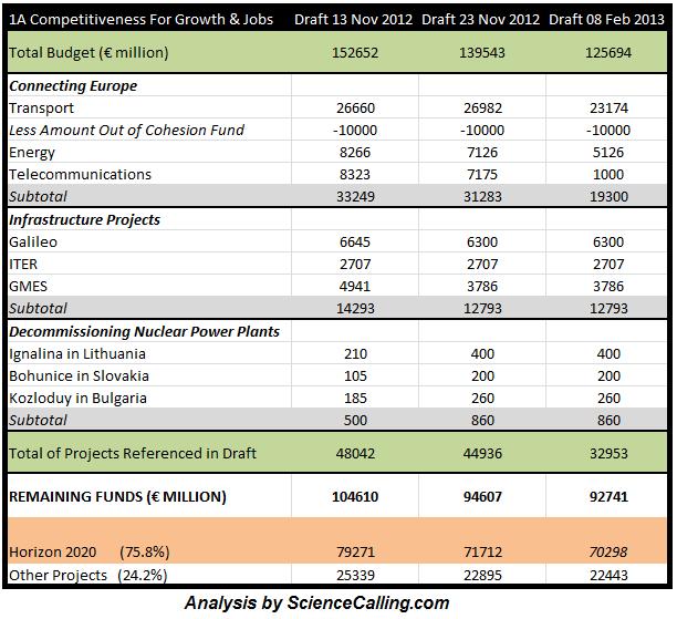 SC - Horizon 2020 Reduction