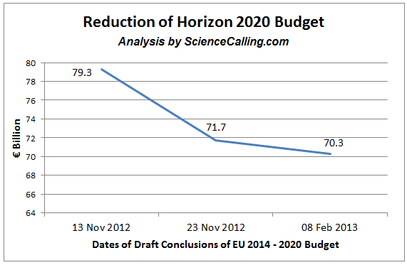 SC - Horizon 2020 Reduction_Graph