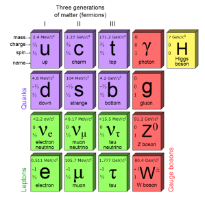 The Standard Model of Elementary Particles, which shows all of the basic particles known by physicists. Leptons are in green in the lower left hand corner. (Image: PBS NOVA/Fermilab/Office of Science/US Dept of Energy)